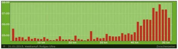Ultra Rodgau Kilometerzeiten